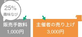 販売手数料1,000円 主催者の売り上げ3,000円