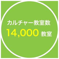 カルチャー教室数13,000教室